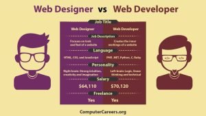 Perfect Web Designer Vs. Web Developer - Best Web Design And Hosting throughout Web Designer Salary